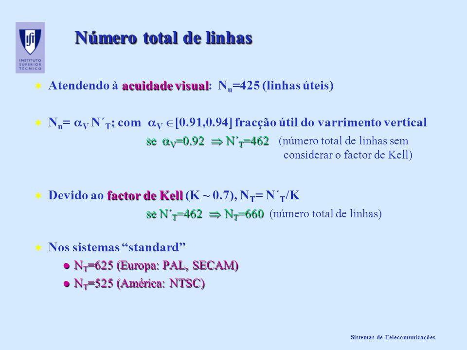 Número total de linhas Atendendo à acuidade visual: Nu=425 (linhas úteis) Nu=V N´T; com V [0.91,0.94] fracção útil do varrimento vertical.
